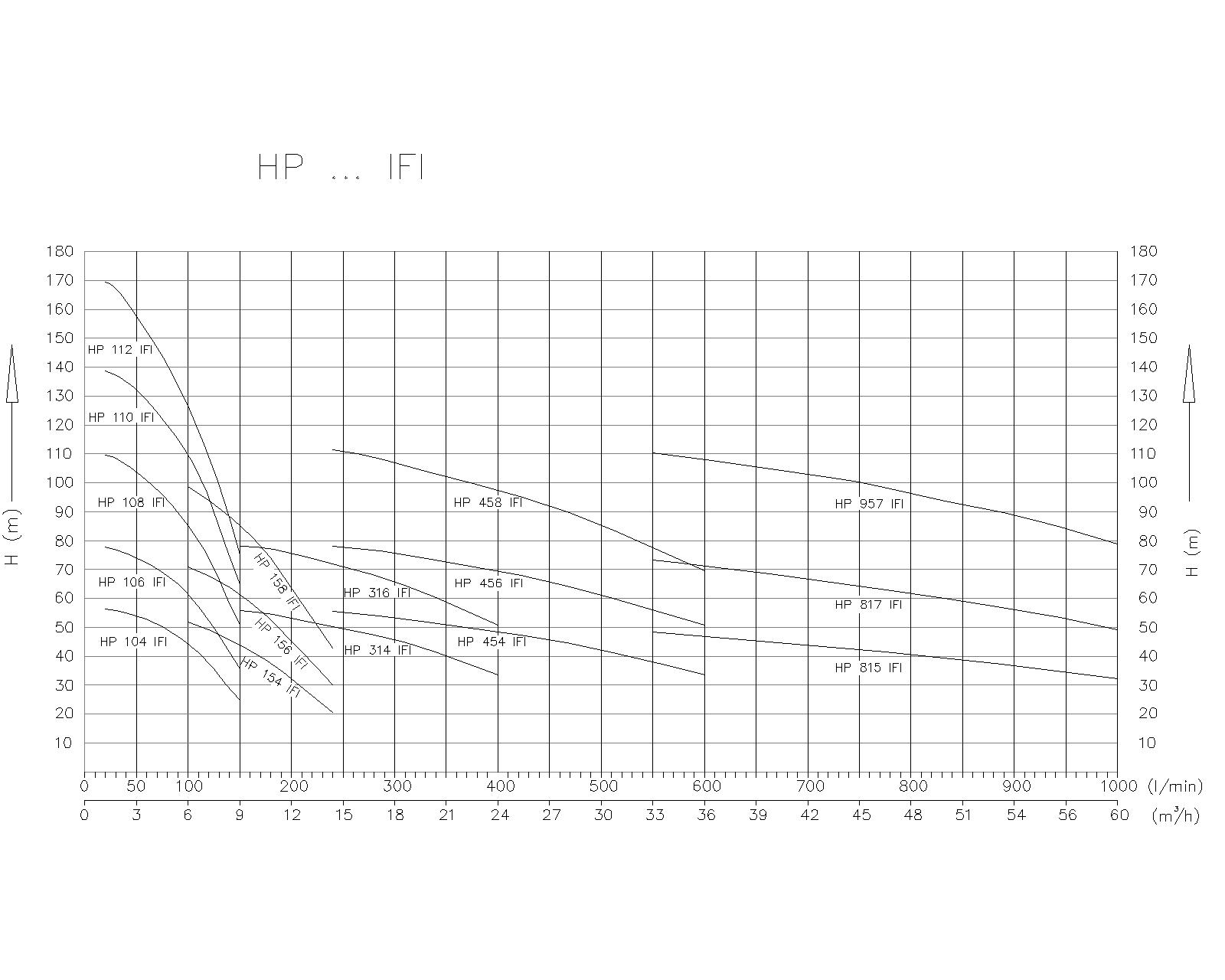 DIAGRAM Hidropostaje s frekvenčním regulatorjem tip HP_IF