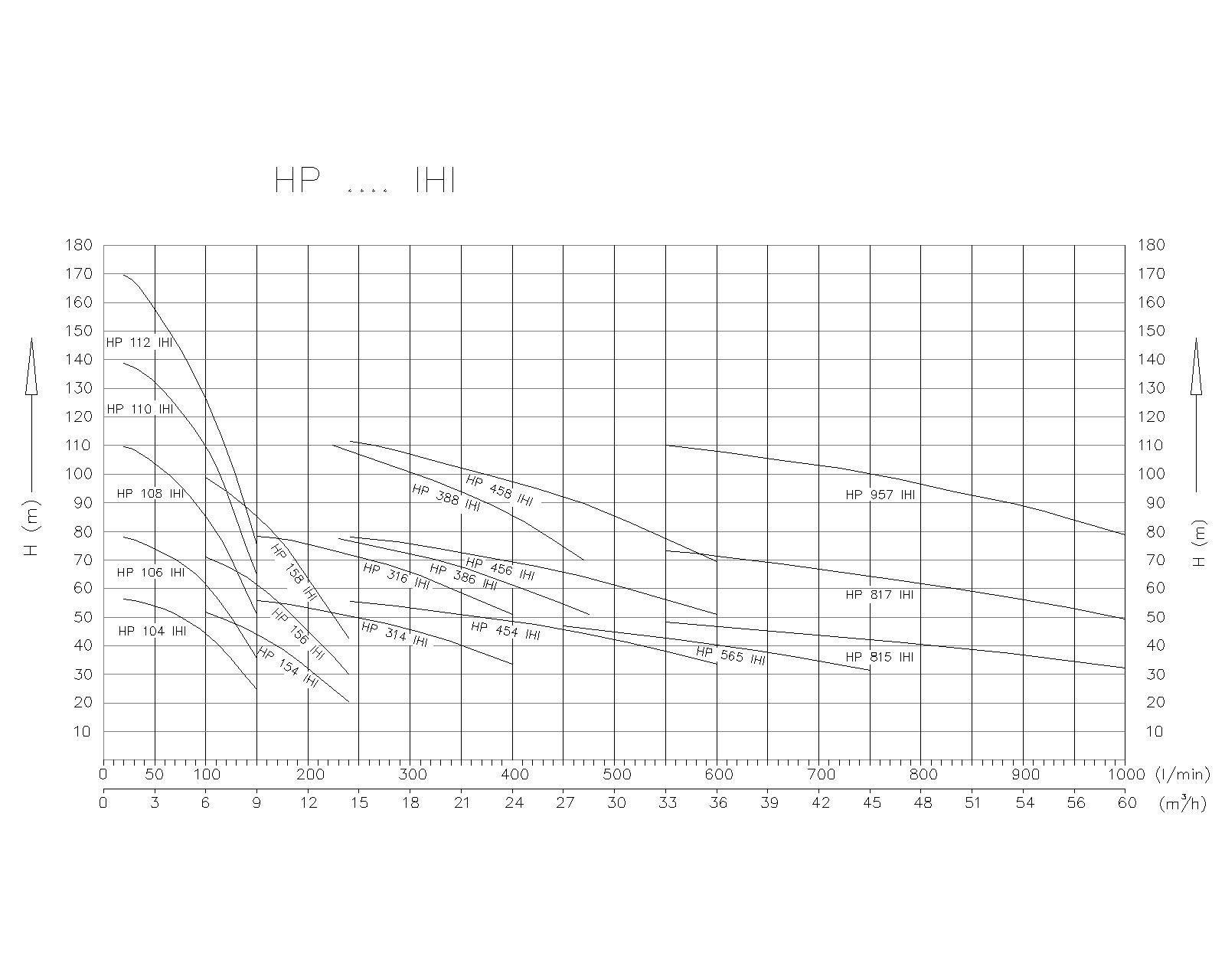DIAGRAM Hidropostaje z mikroprocesorskim krmiljenjem tip HP_IH