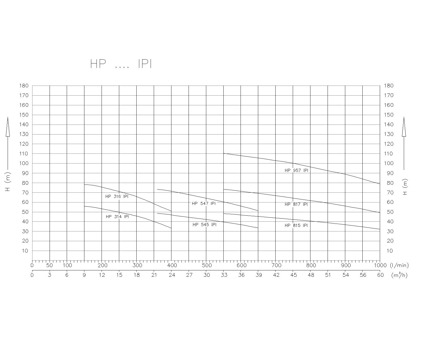 DIAGRAM Protipožarne hidropostaje z mikroprocesorskim krmiljenjem tip HP_IP